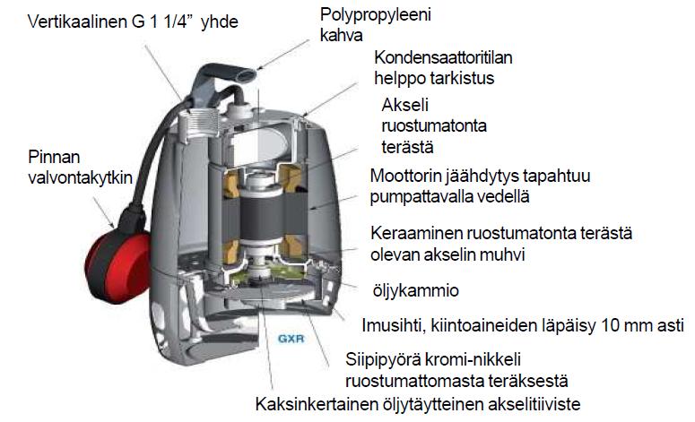 Pumpun rakenne
